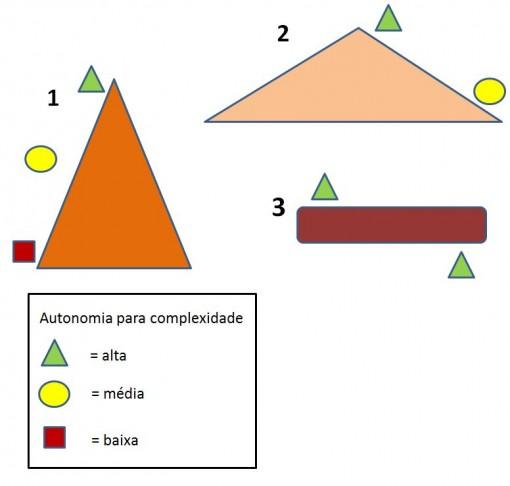 redes_hierarquia