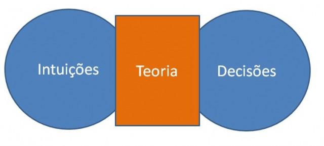 Como desenvolver uma teoria social?