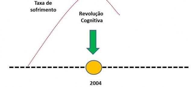Revolução Cognitiva,  taxas de sofrimento e de diálogo organizações-sociedade