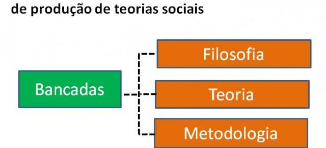 Radiografia de um laboratório de teorias sociais