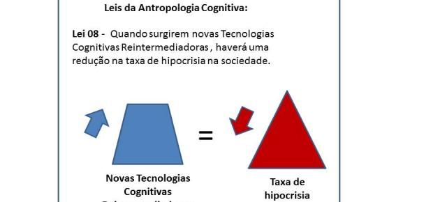 Leis da Antropologia Cognitiva
