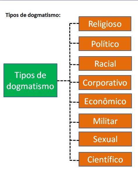 dogmas3