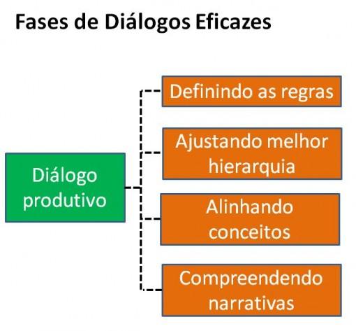 fases_dialogo