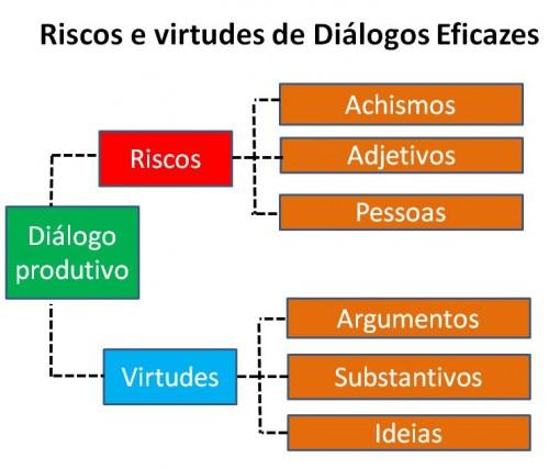 fases_dialogo2