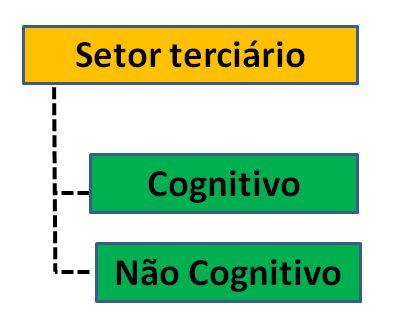 terciário