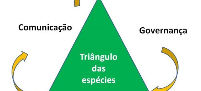 Triângulo das Espécies