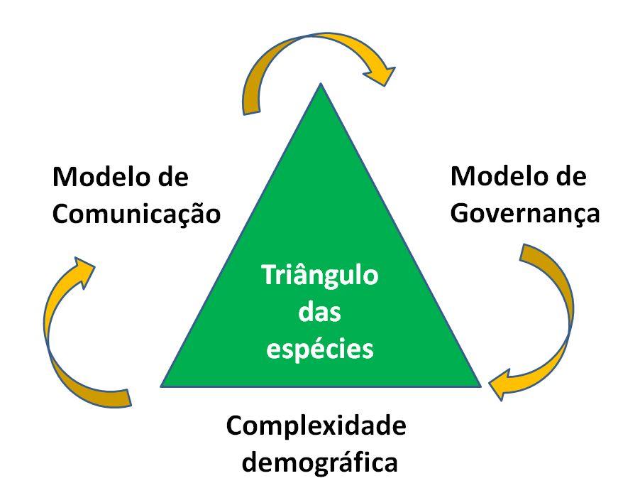 triangulo_especies