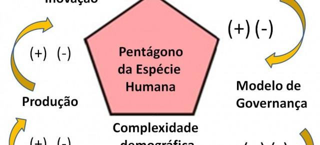 As variações do Polígono da Espécie Humana