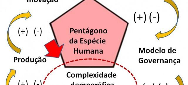 Por que mais gente no planeta gera mais complexidade?