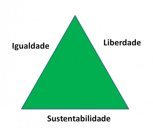 triangulo_social