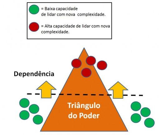 triangulo_social_dependecia