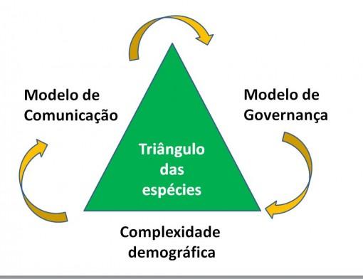 tringulo_especie