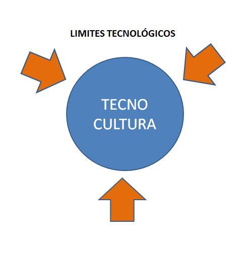 LIMITES_TECNOLOGICOS