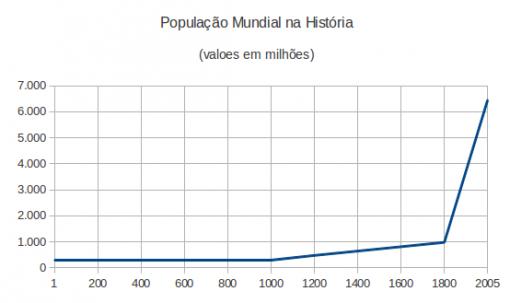 ProjecaoHistoricaPopulacaoMundial (1)
