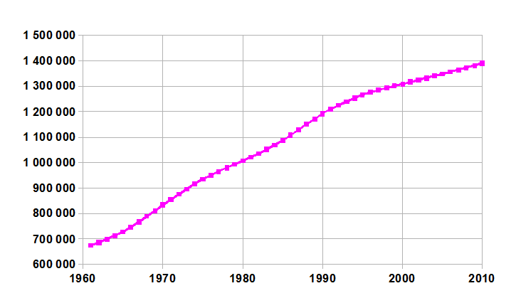 China-demography