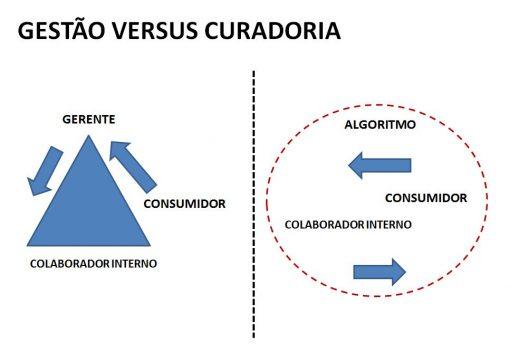 gestao-versus-curadoria