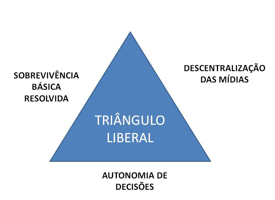 triagulo-liberal