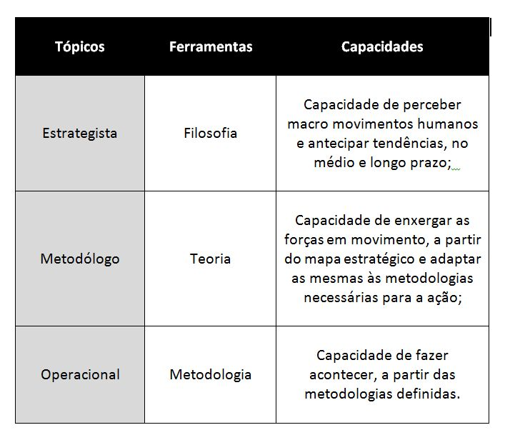 tabela de niveis de debate