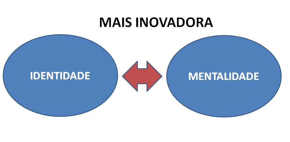 MAIS INOVADORA
