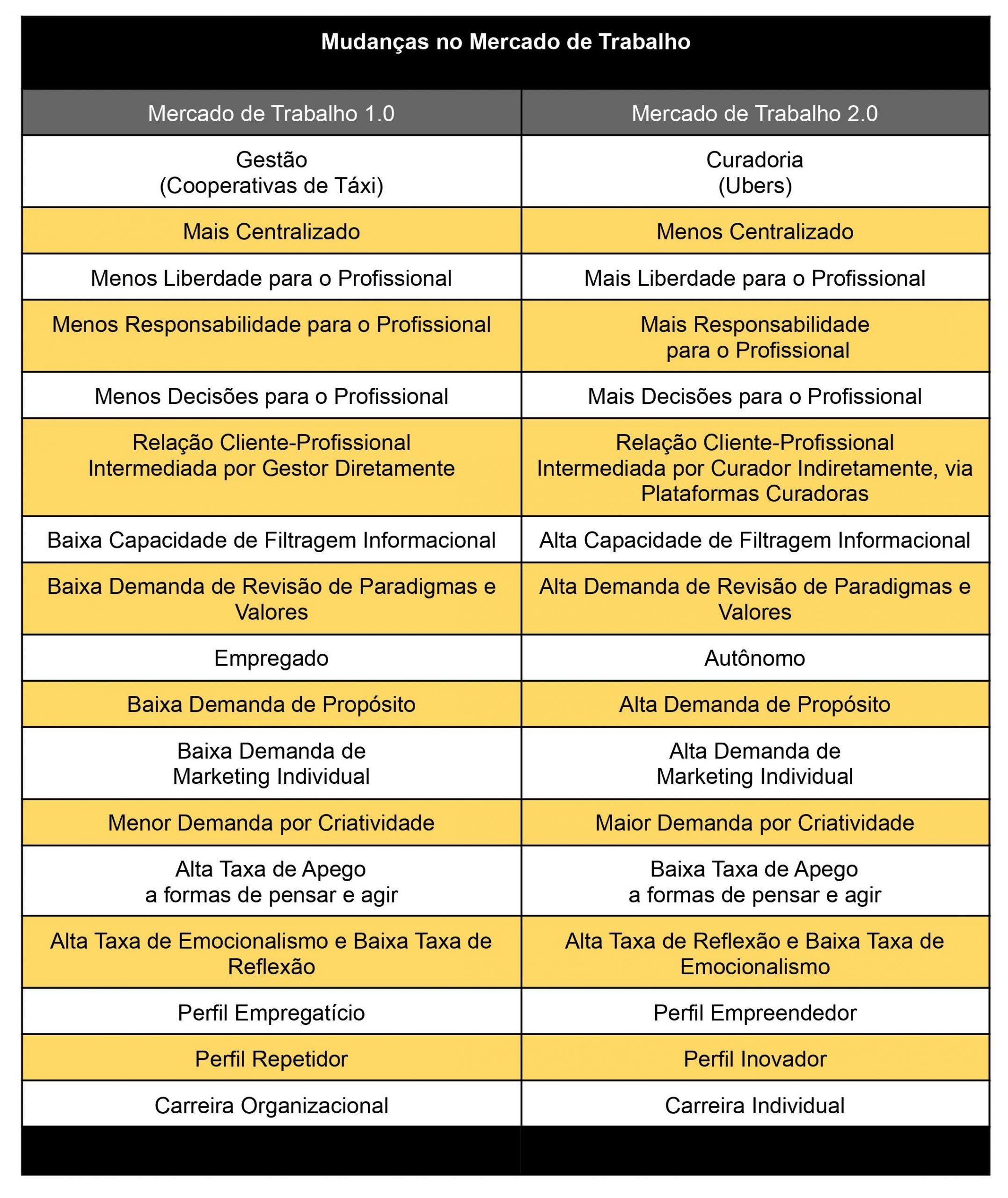 Tabela das mudanças no Mercado de Trabalho-imagens.zip