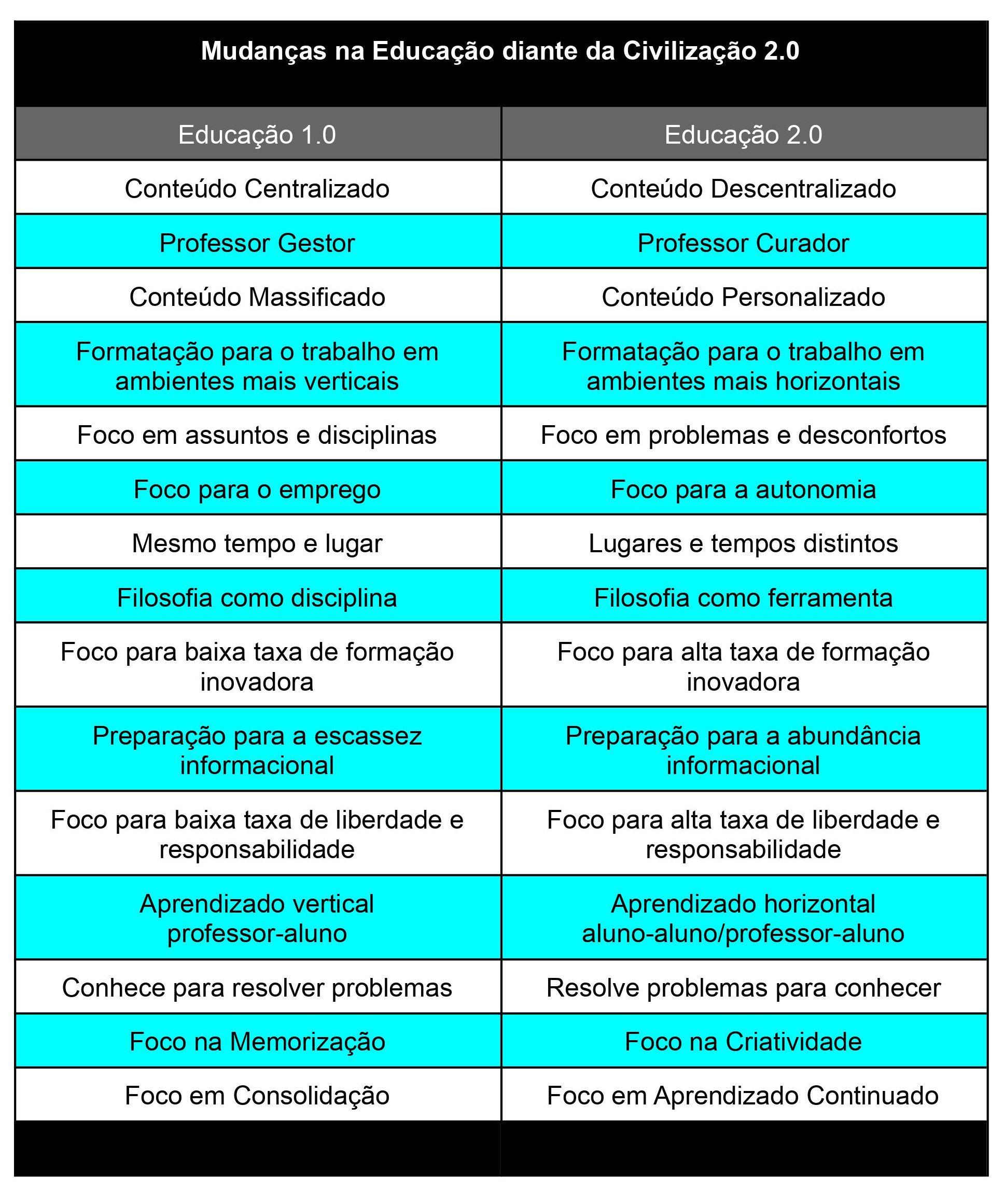 Tabela das mudanças no ambiente educacional