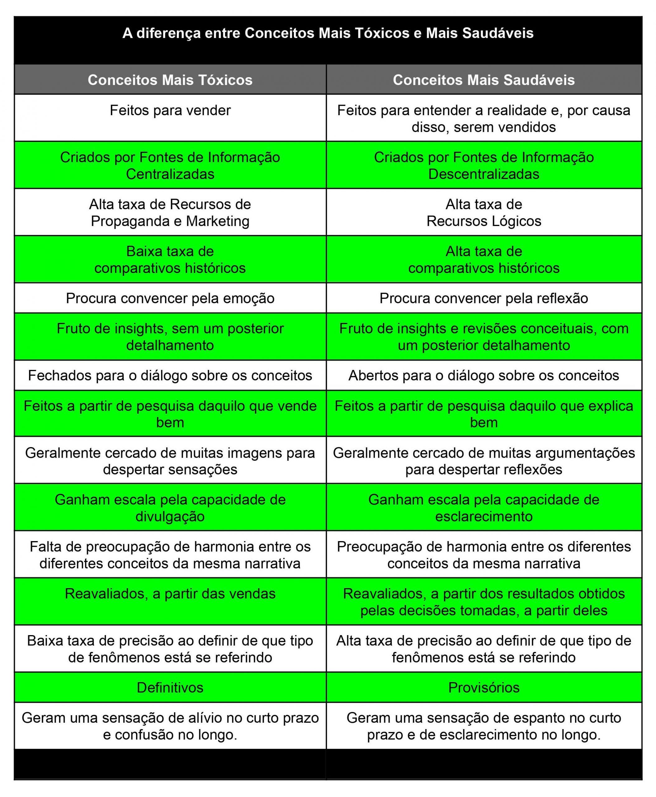 A diferença entre Conceitos Tóxicos e Saudáveis