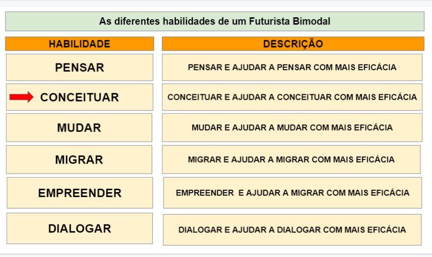 As diferentes habilidades de um Futurista Bimodal