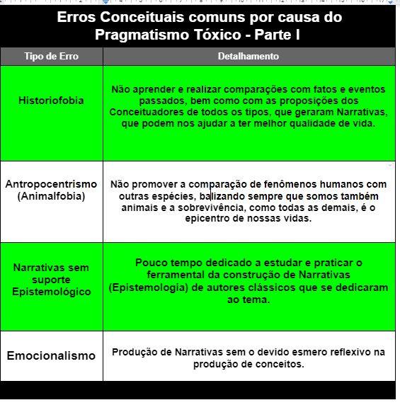 Erros Conceituais comuns por causa do Pragmatismo Tóxico