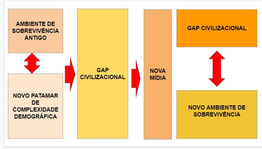 GAP CIVILIZACIONAL2