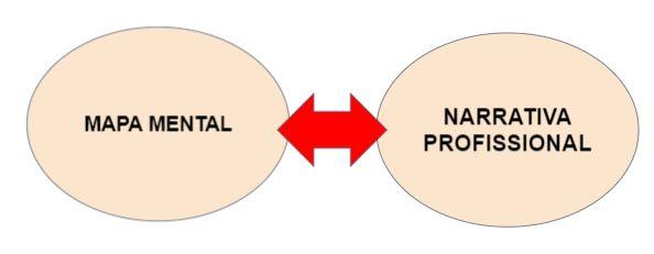 MAPA MENTAL E NARRATIVA PROFISSIONAL