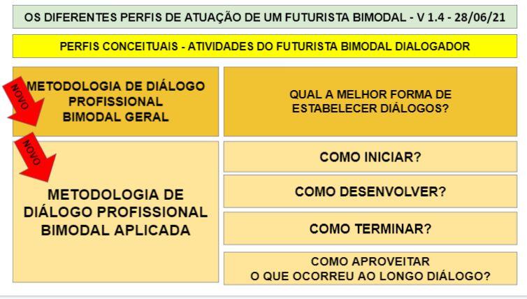 METODOLOGIA DE DIÁLOGO