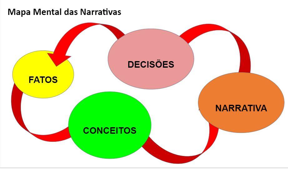 Mapa Mental das Narrativas
