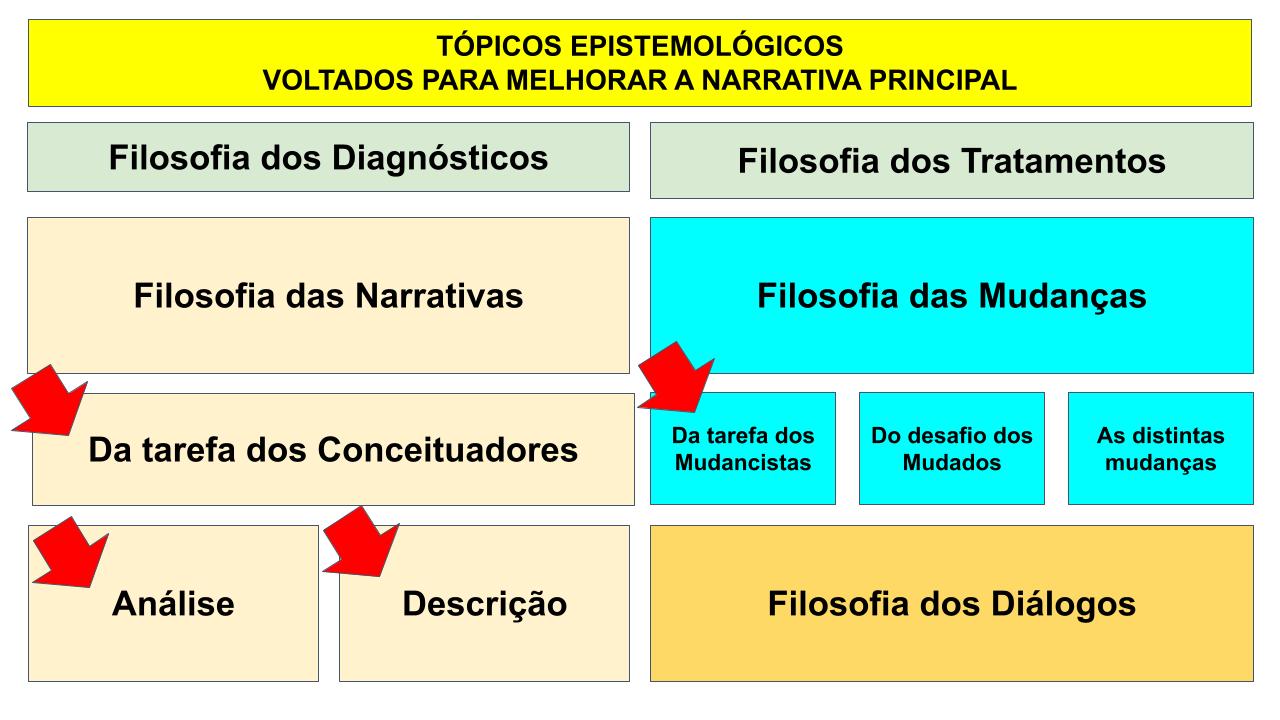 Mapa mental dos conceitos e artigos Bimodais.pptx