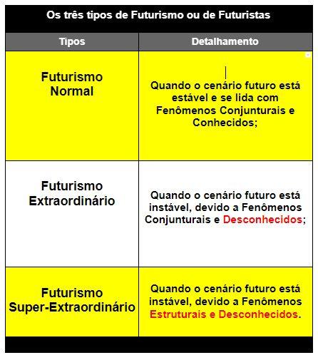 O que é futurismo