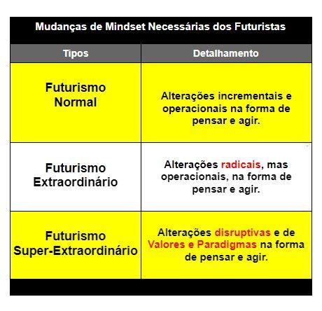 O que é futurismo2