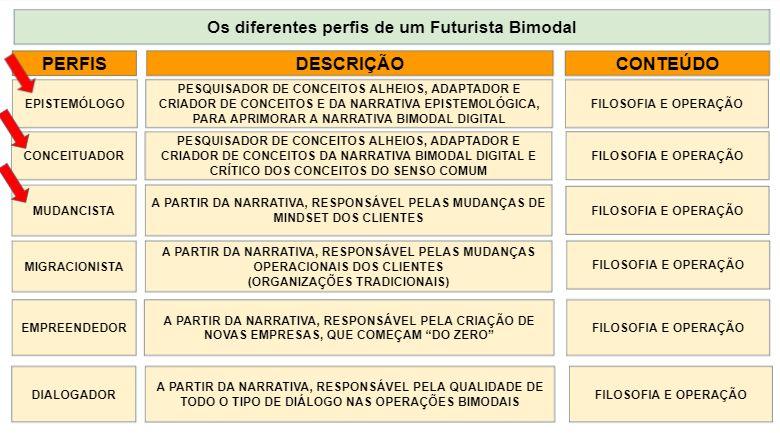 Os diferentes perfis de um Futurista Bimodal3