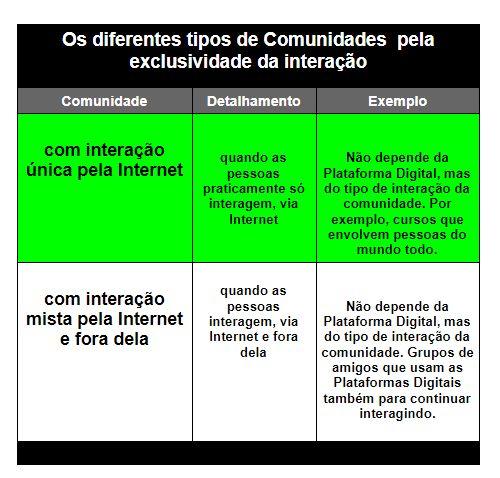 Os diferentes tipos de Comunidades pela exclusividade da interação