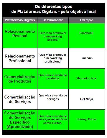 Os diferentes tipos de Plataformas Digitais - pelo objetivo final