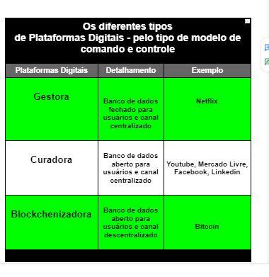 Os diferentes tipos de Plataformas Digitais - - pelo tipo de modelo de comando e controle