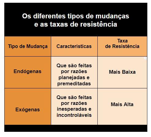 Os diferentes tipos de mudanças