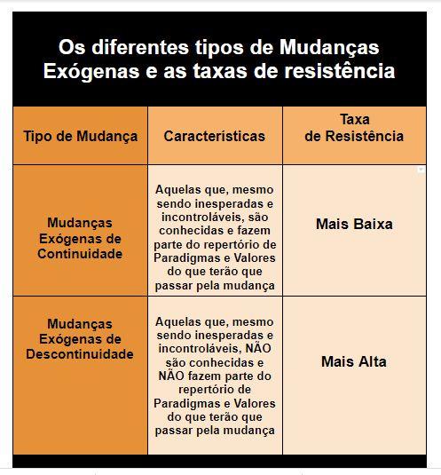 Os diferentes tipos de mudanças2