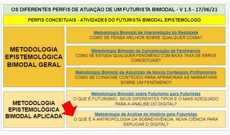 PERFIS CONCEITUAIS BIMODAIS - ATIVIDADES DO FUTURISTA BIMODAL EPISTEMÓLOGO