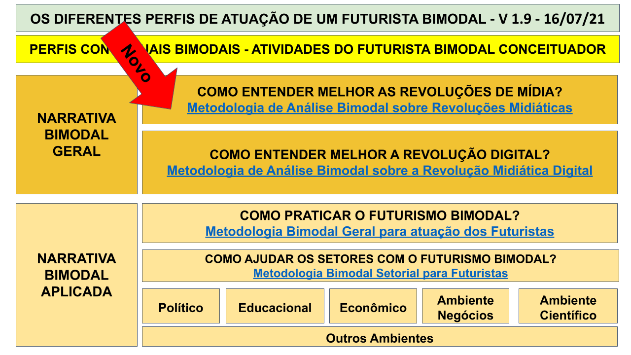 MAPA MENTAL BIMODAL - SEXTA IMERSÃO .pptx (12)