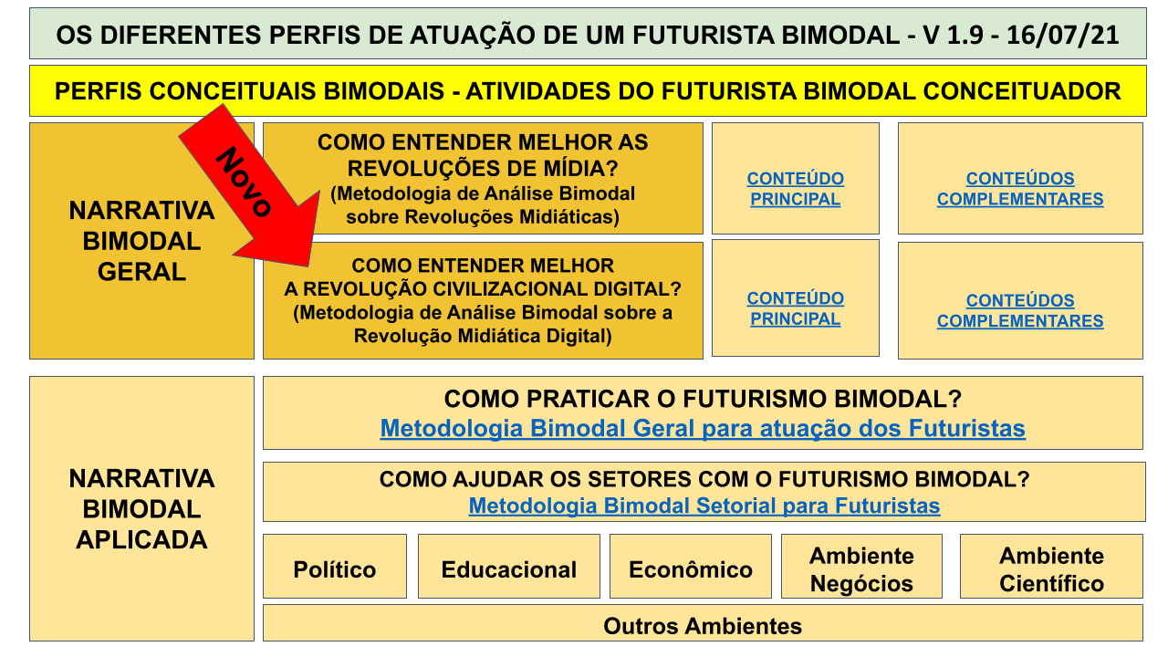 MAPA MENTAL BIMODAL - SEXTA IMERSÃO .pptx (14)