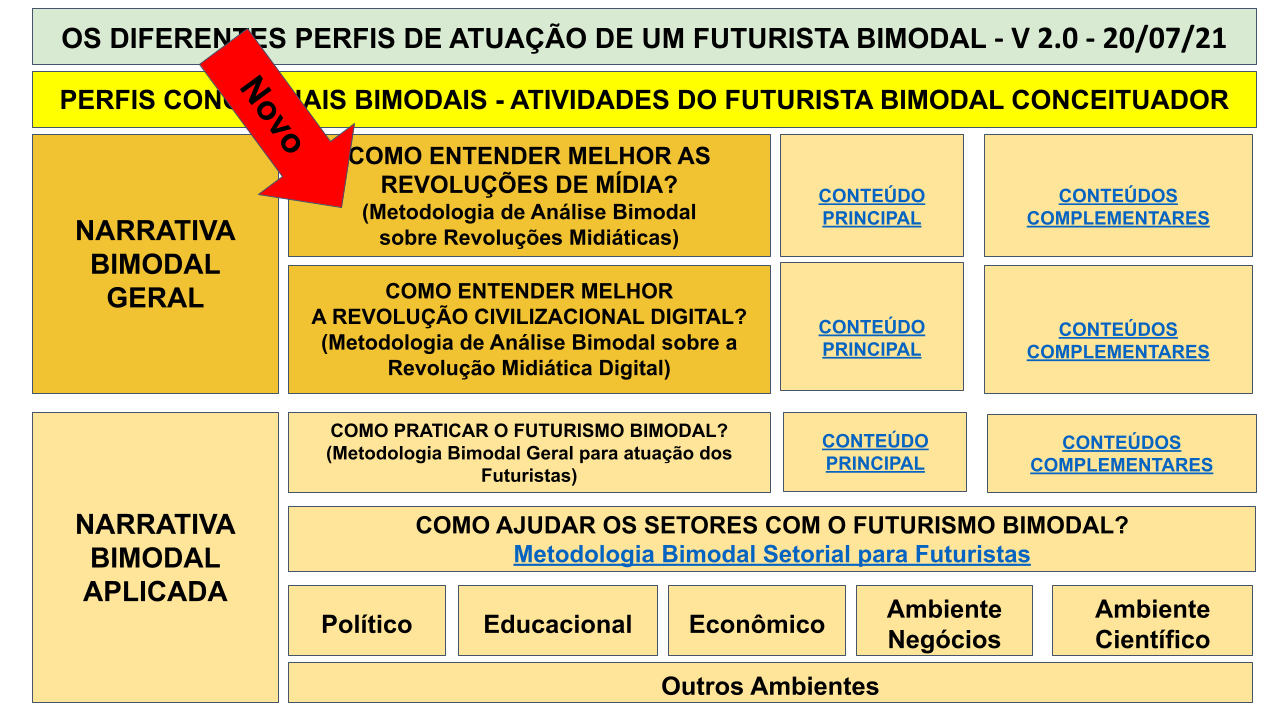 MAPA MENTAL BIMODAL - SEXTA IMERSÃO .pptx (18)