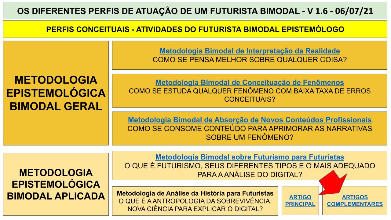 MAPA MENTAL BIMODAL - SEXTA IMERSÃO .pptx (3)