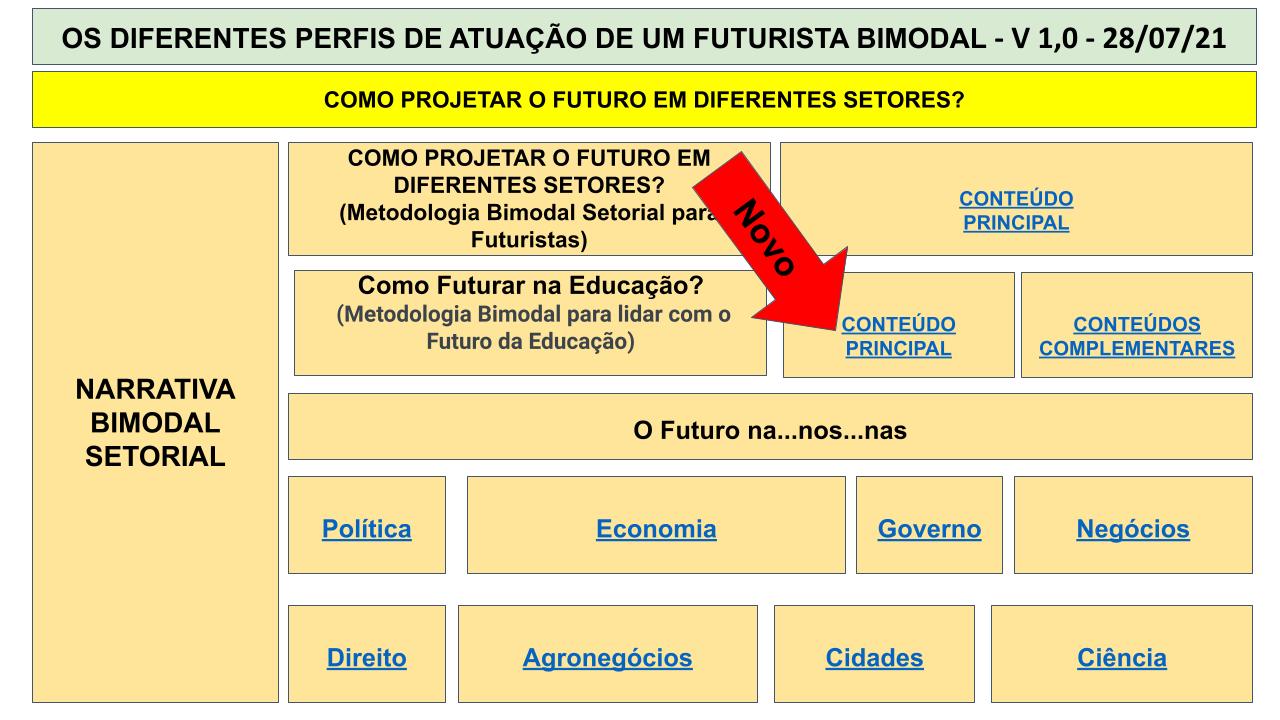 MAPA MENTAL BIMODAL - SEXTA IMERSÃO .pptx (31)