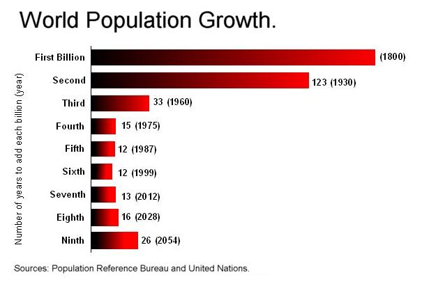 Worldpopulationgrowth-billions
